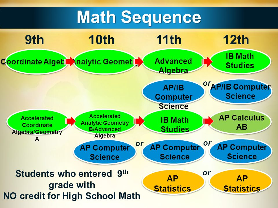 Math Sequence 9th 10th 11th 12th Students who entered 9th grade with