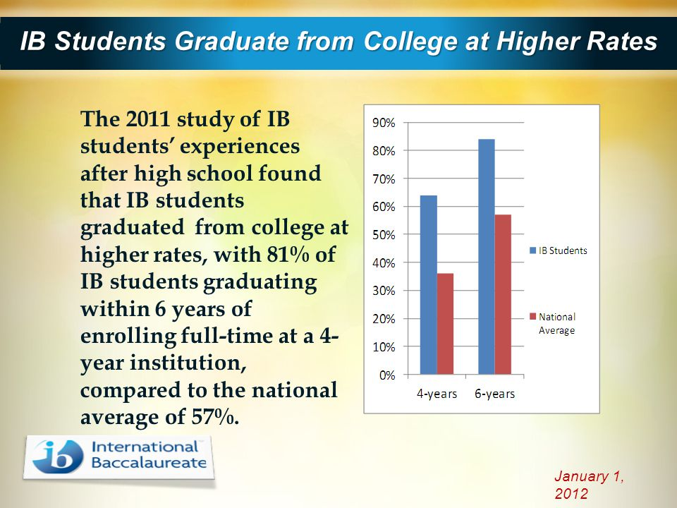 IB Students Graduate from College at Higher Rates