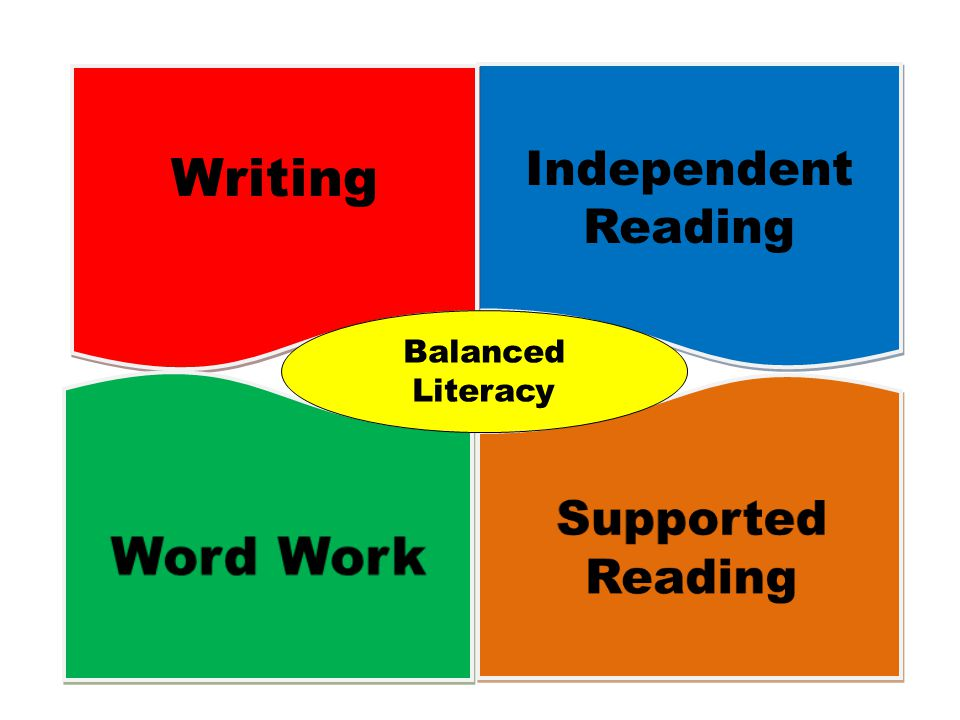 Writing Word Work Independent Reading Supported Reading