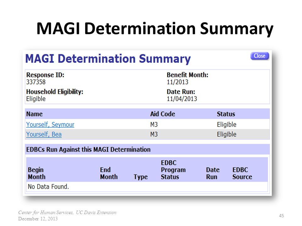 MAGI Determination Summary