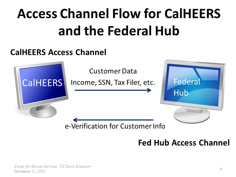 Access Channel Flow for CalHEERS and the Federal Hub