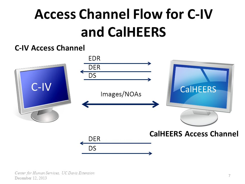 Access Channel Flow for C-IV and CalHEERS
