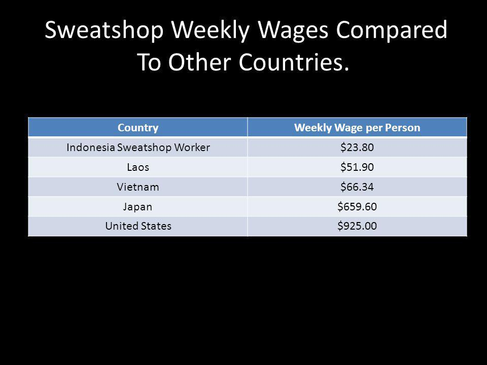 Sweatshop Weekly Wages Compared To Other Countries.