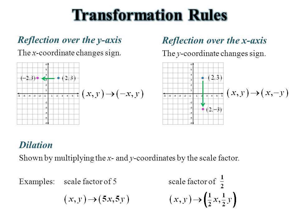 Transformation Rules Reflection over the y-axis