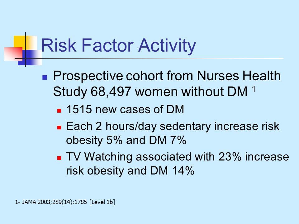 Risk Factor Activity Prospective cohort from Nurses Health Study 68,497 women without DM 1. 1515 new cases of DM.