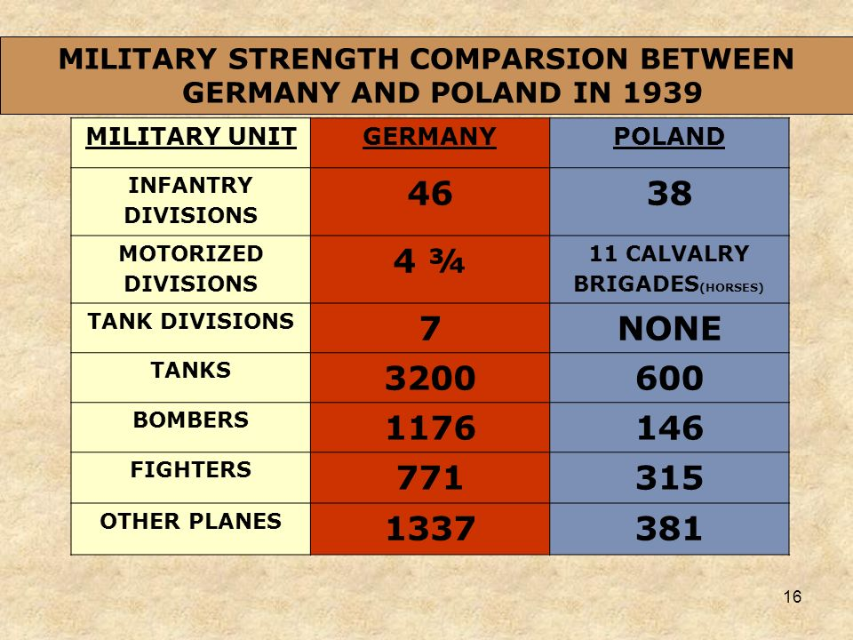 MILITARY STRENGTH COMPARSION BETWEEN GERMANY AND POLAND IN 1939