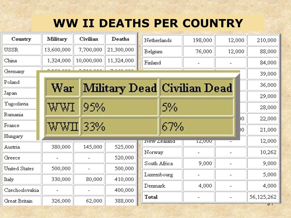 WW II DEATHS PER COUNTRY
