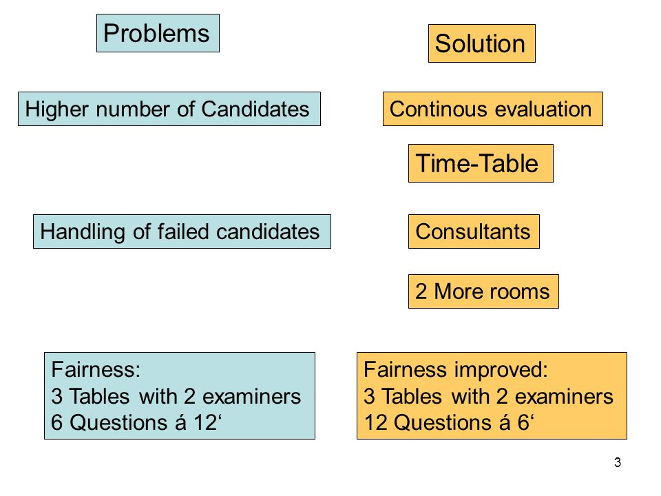 Problems Solution Time-Table Continous evaluation