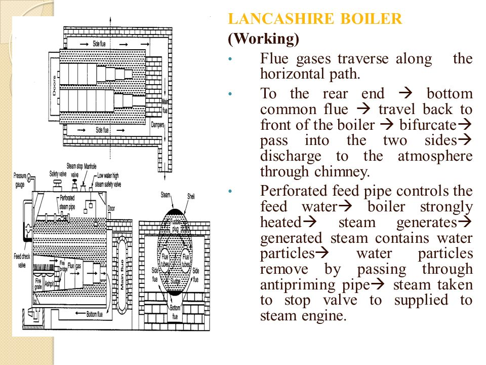 LANCASHIRE BOILER (Working) Flue gases traverse along the horizontal path.