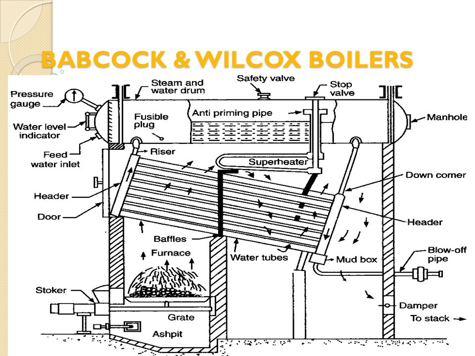 BABCOCK & WILCOX BOILERS