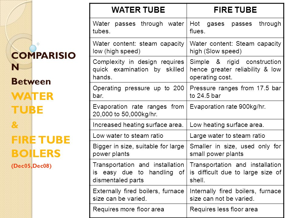 COMPARISIO N Between WATER TUBE & FIRE TUBE BOILERS (Dec05,Dec08)