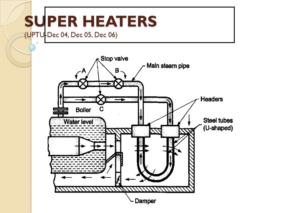 SUPER HEATERS (UPTU-Dec 04, Dec 05, Dec 06)