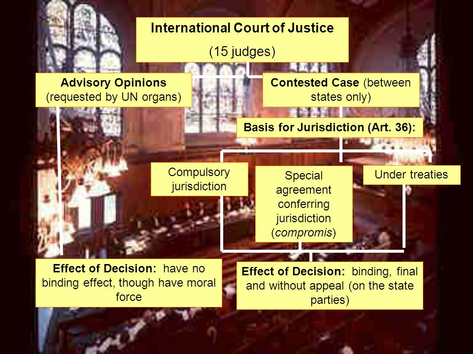 International Court of Justice Basis for Jurisdiction (Art. 36):