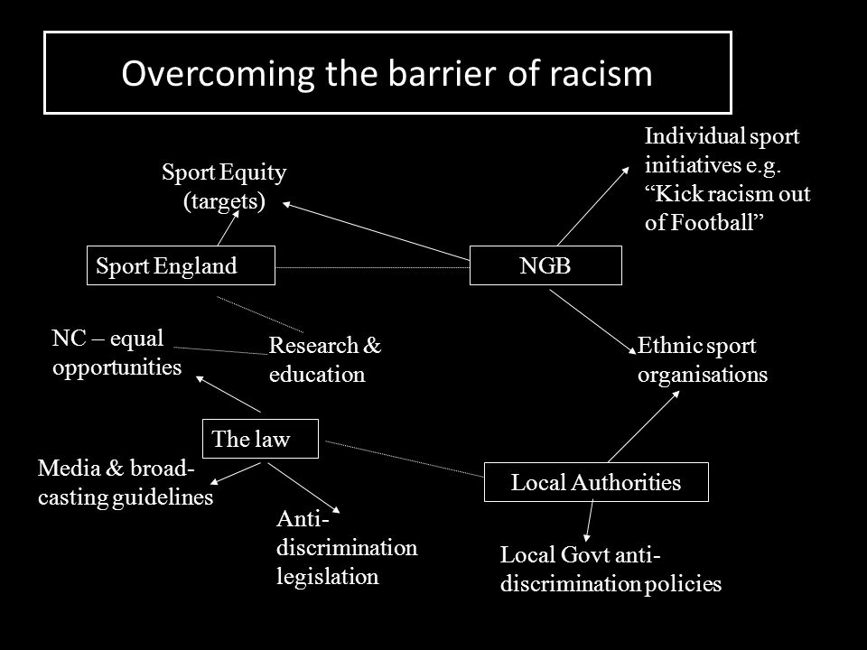 How to overcome the legacy of racism