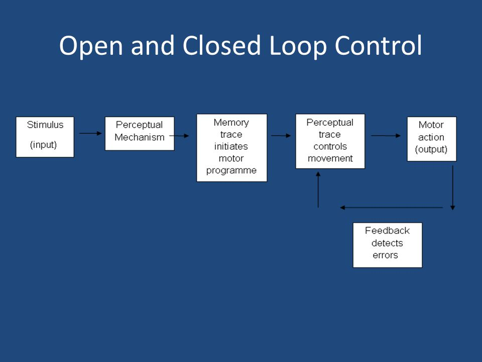 Open and Closed Loop Control