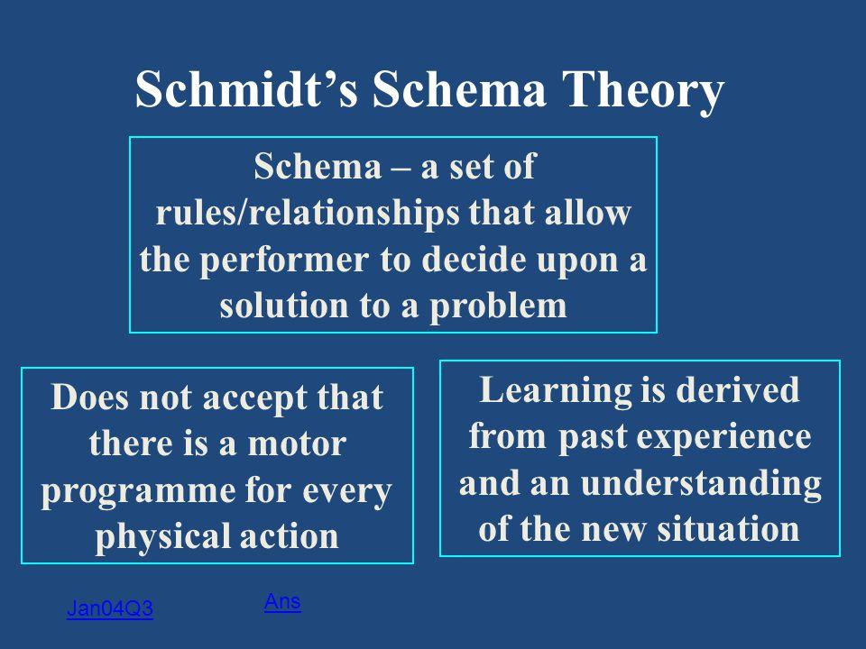 Schmidt's Schema Theory