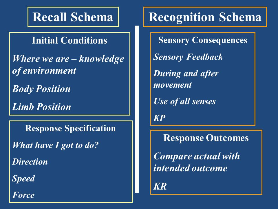 Response Specification