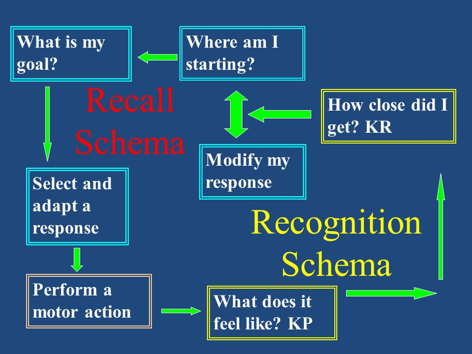 Recall Schema Recognition Schema What is my goal Where am I starting
