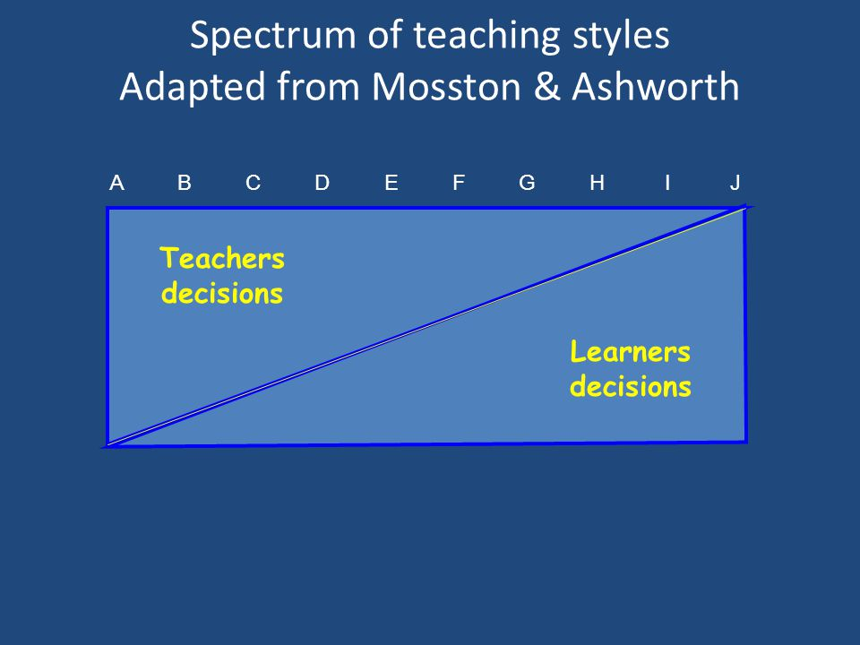 Spectrum of teaching styles Adapted from Mosston & Ashworth