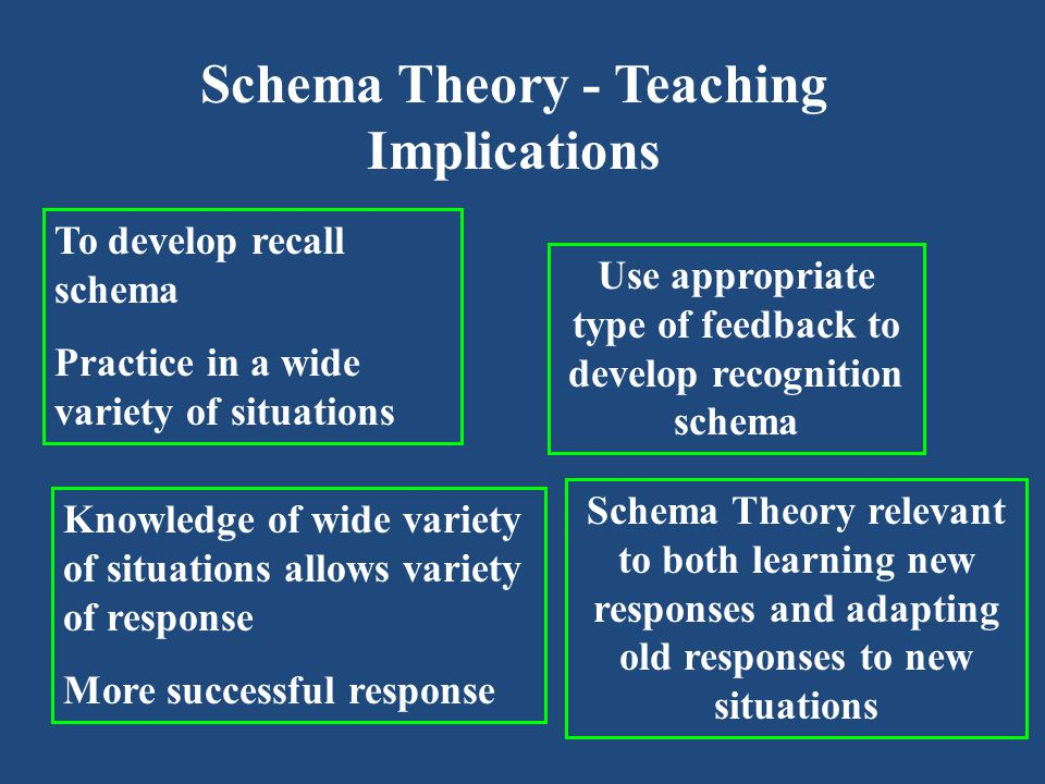 Schema Theory - Teaching Implications