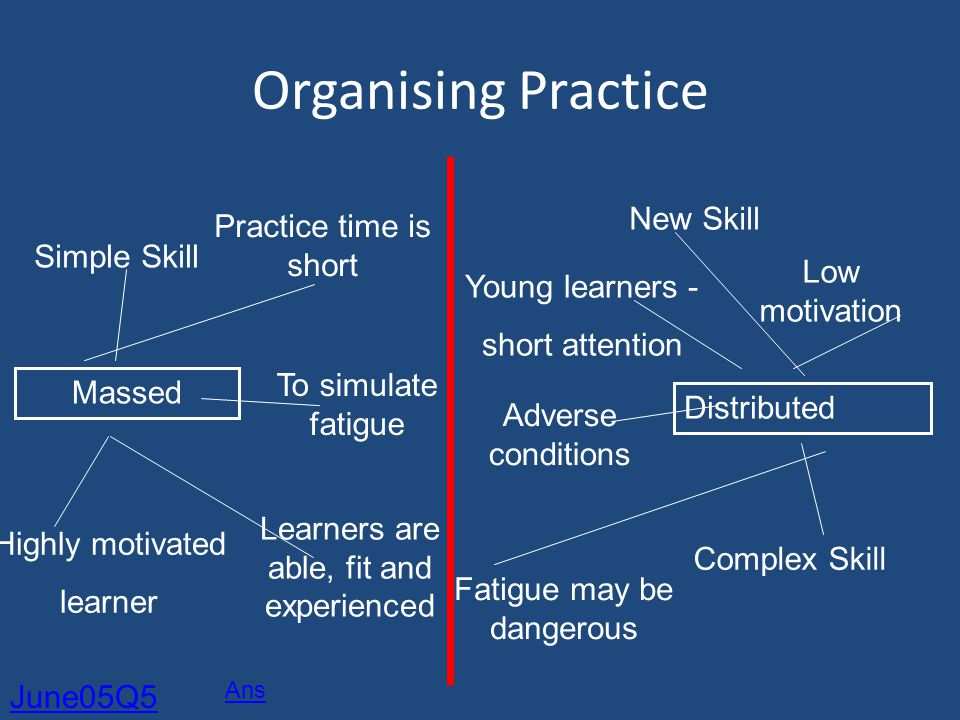 Organising Practice New Skill Practice time is short Simple Skill