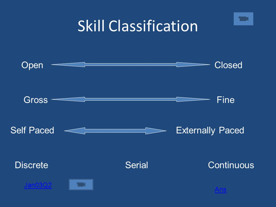 Skill Classification Open Closed Gross Fine
