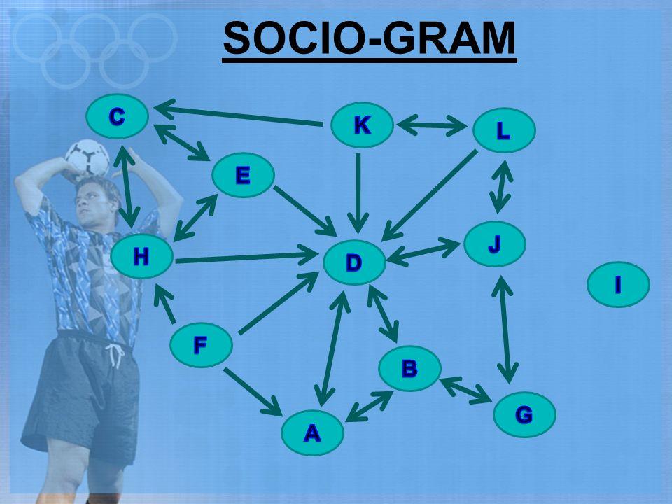 SOCIO-GRAM C K L E J H D I F B G A