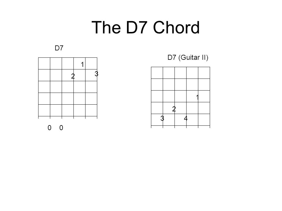 The D7 Chord D7 D7 (Guitar II) 1 3 2 1 2 3 4 0 0