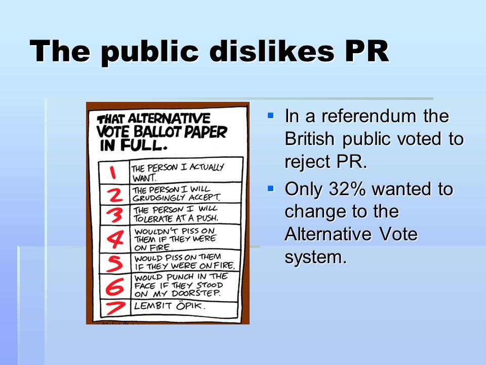 The public dislikes PR In a referendum the British public voted to reject PR.