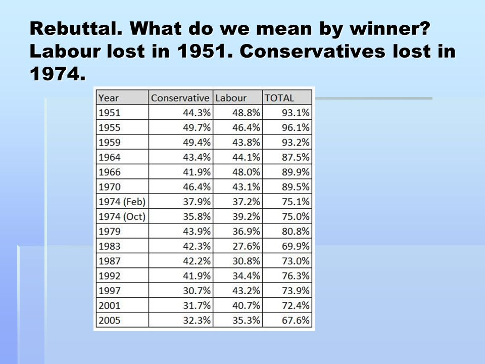 Rebuttal. What do we mean by winner. Labour lost in 1951