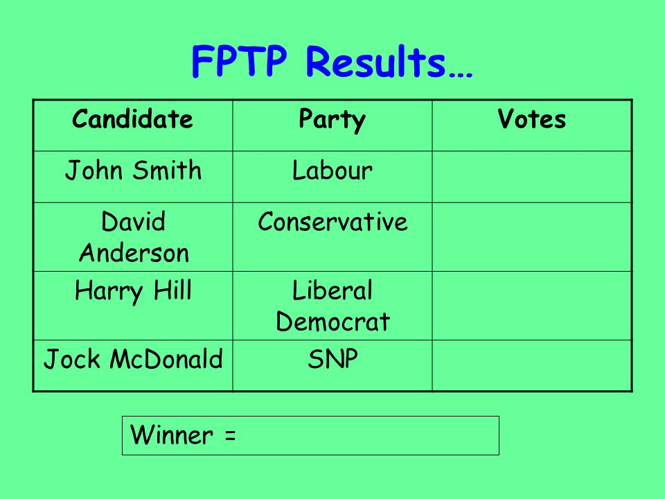 FPTP Results… Candidate Party Votes John Smith Labour David Anderson