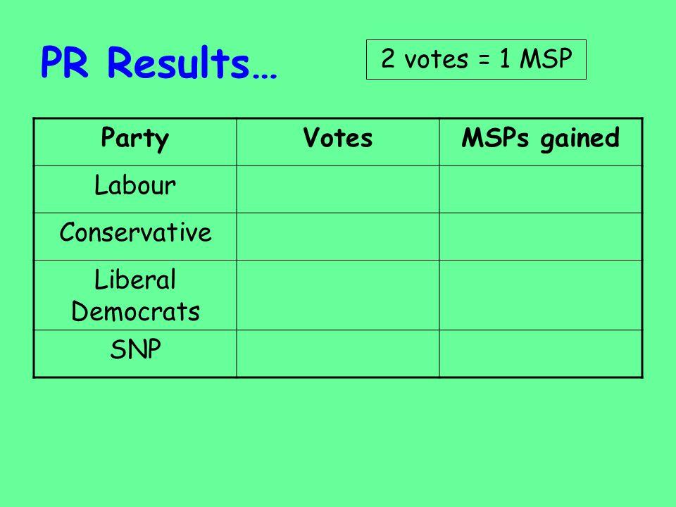 PR Results… 2 votes = 1 MSP Party Votes MSPs gained Labour
