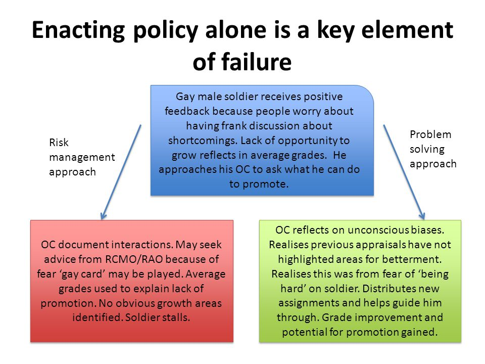Enacting policy alone is a key element of failure