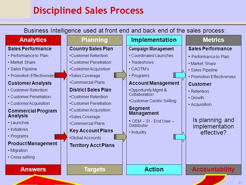 Disciplined Sales Process