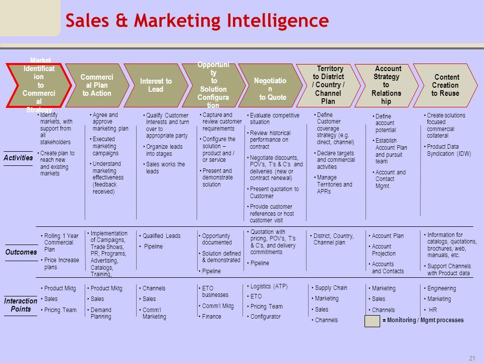 Sales & Marketing Intelligence