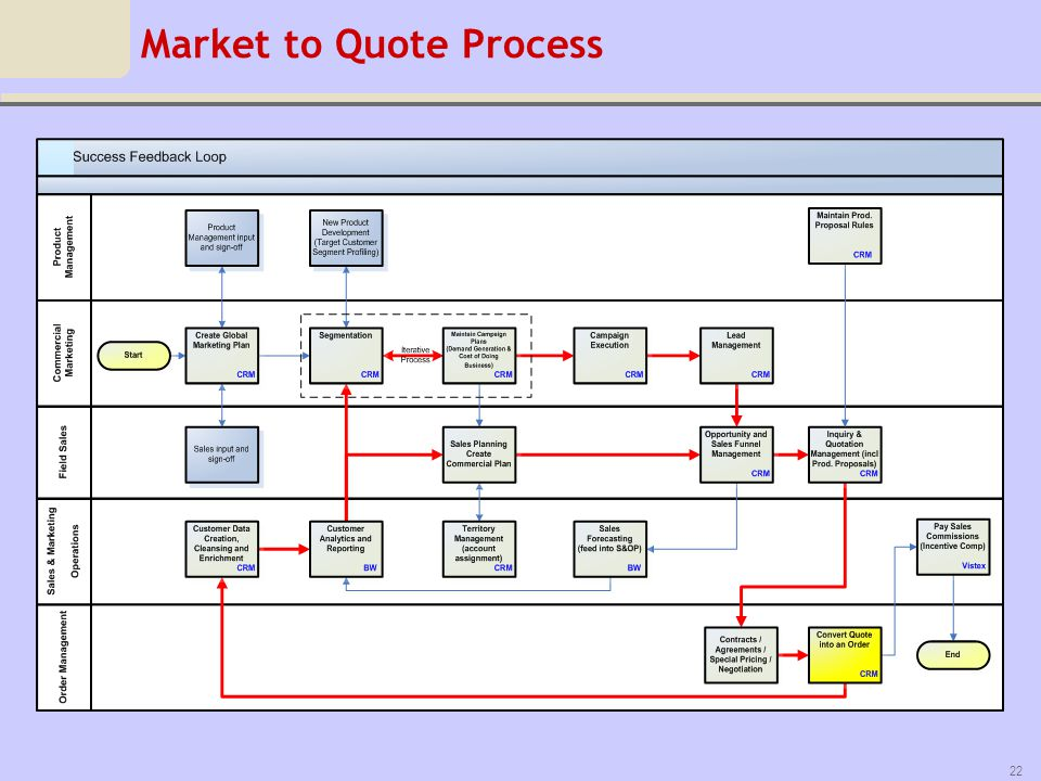 Market to Quote Process