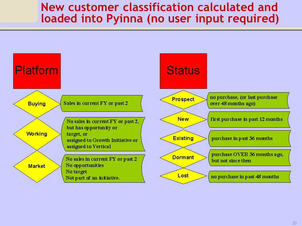 New customer classification calculated and loaded into Pyinna (no user input required)