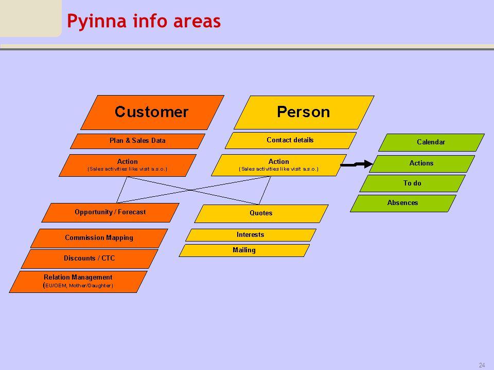 Pyinna info areas