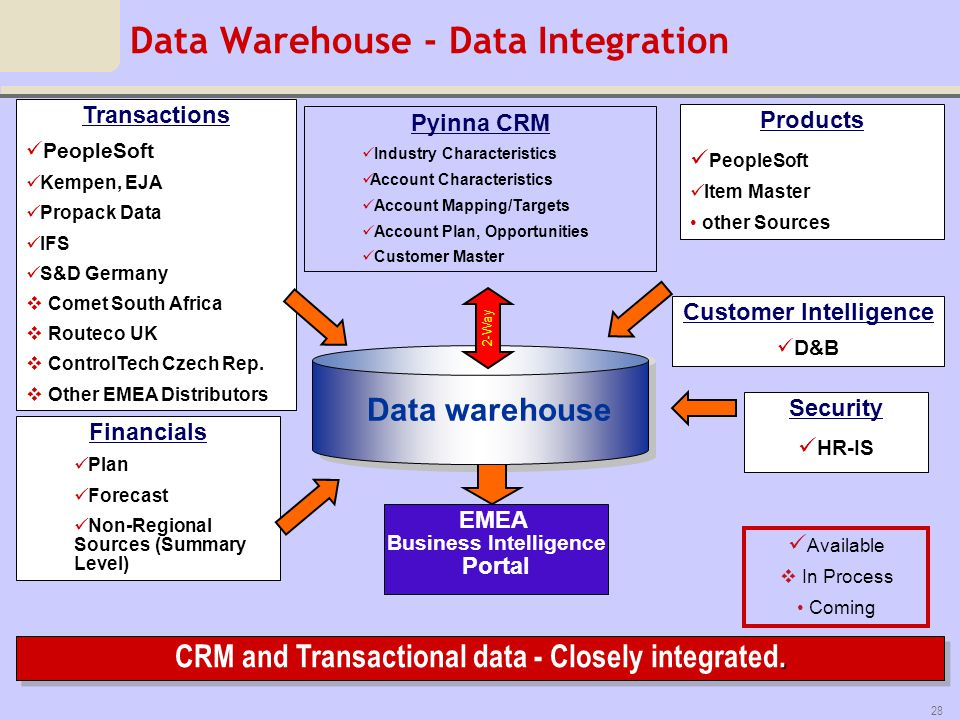 Data Warehouse - Data Integration