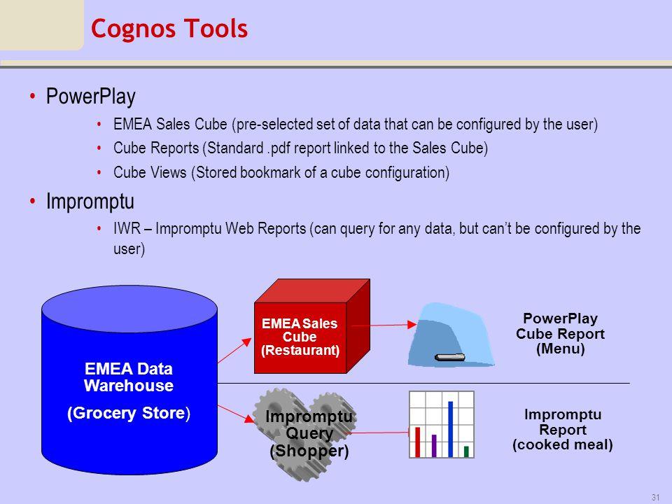 Cognos Tools PowerPlay Impromptu