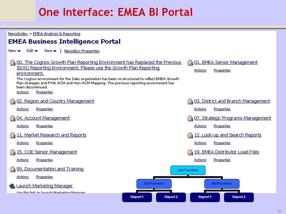One Interface: EMEA BI Portal