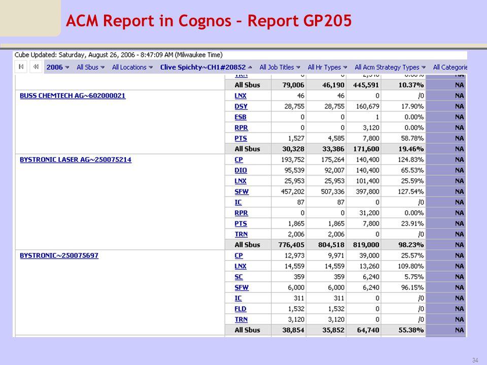 ACM Report in Cognos – Report GP205