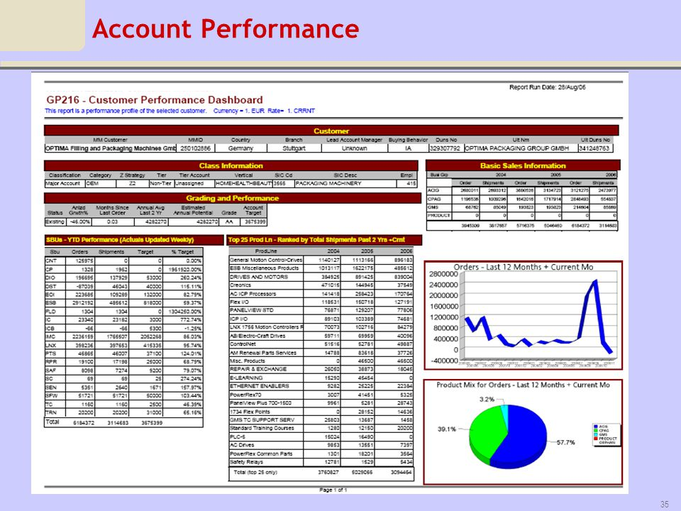 Account Performance