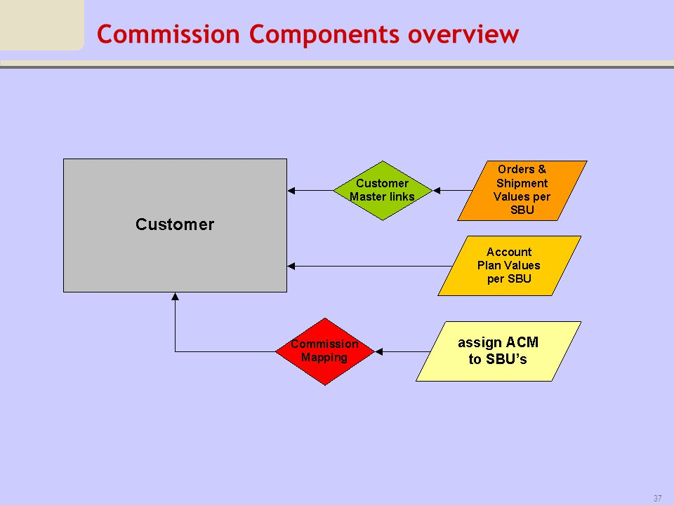 Commission Components overview