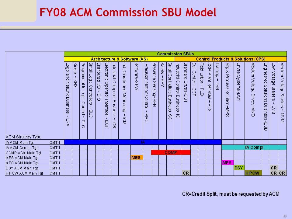 FY08 ACM Commission SBU Model