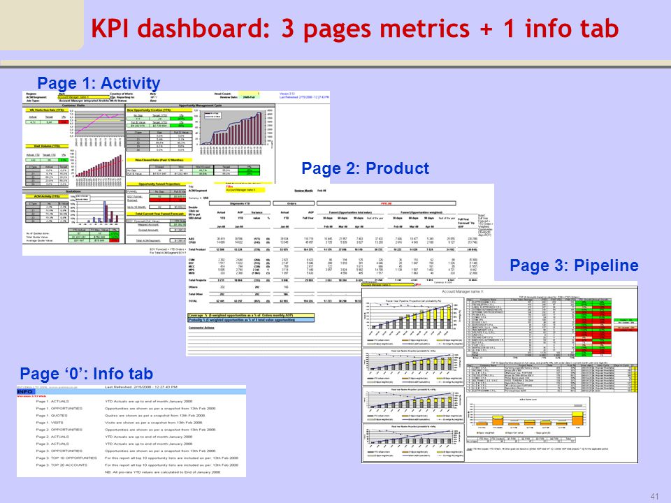 KPI dashboard: 3 pages metrics + 1 info tab