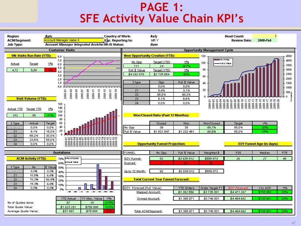 PAGE 1: SFE Activity Value Chain KPI's