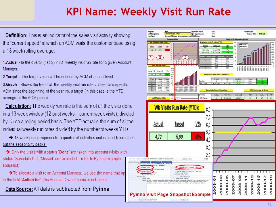 KPI Name: Weekly Visit Run Rate