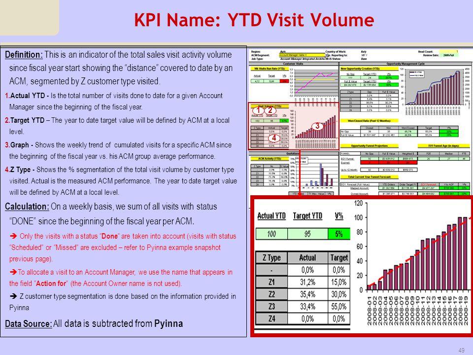KPI Name: YTD Visit Volume