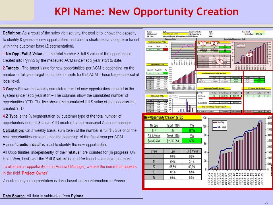 KPI Name: New Opportunity Creation
